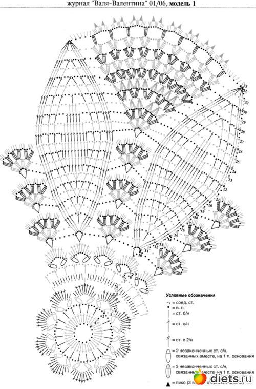 Автор:Admin.  Всё о вязании ананасы крючком схемы.