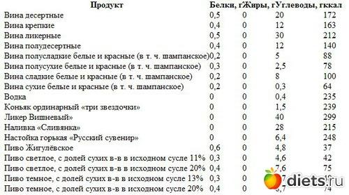 Таблица калорийности алкогольных напитков.