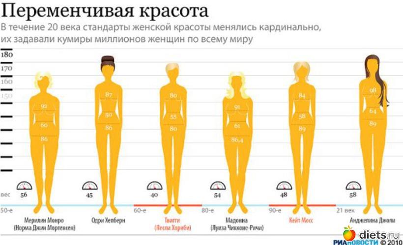 Делиться.  Хронология стандартов красоты или как менялся вкус с 50-х годов по...