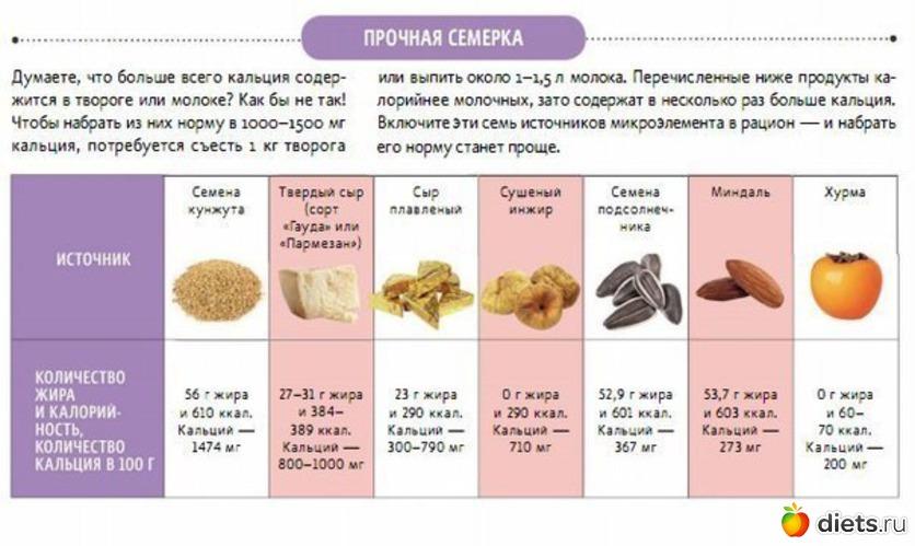 Продукты, ингредиенты, таблицы 912766_78286-550x500