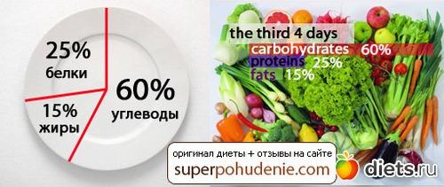 сайт о похудении и правильном питании