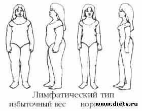 Диета широкие бедра толстые ноги