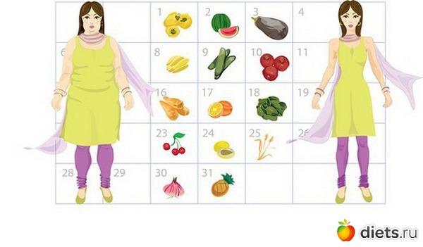 Мотивация для девушки похудение : МедРФ