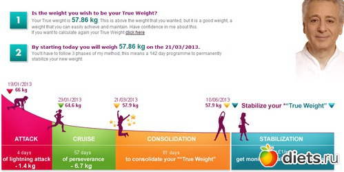 Рассчитать диету по дюкану бесплатно онлайн