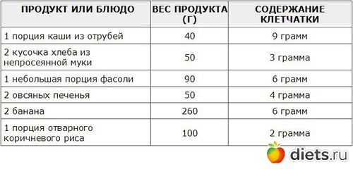 диета 35 грамм клетчатки
