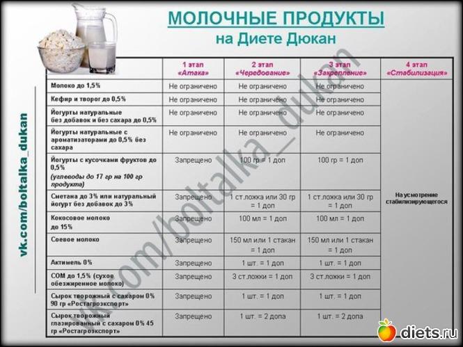 По диете дюкан рецепты
