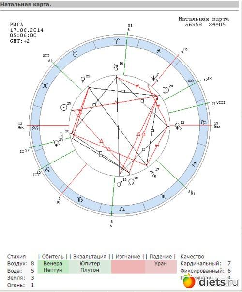 Программу для составления личного гороскопа