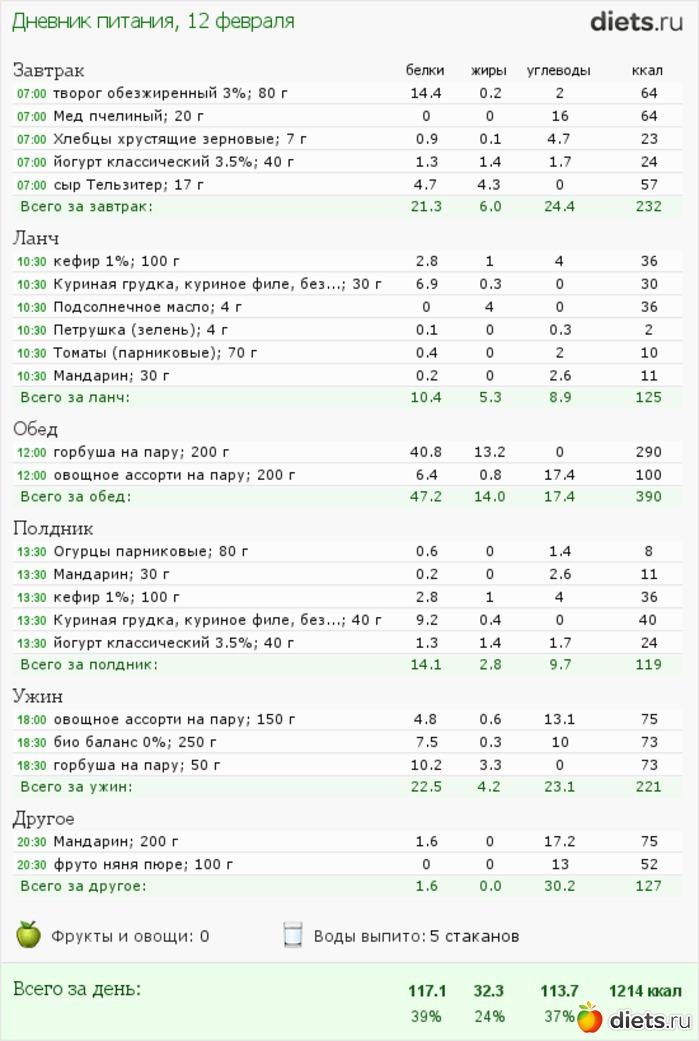 Тутельян семидневное меню для основных вариантов стандартных диет