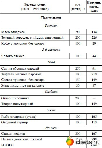Рассчитать калории на день меню