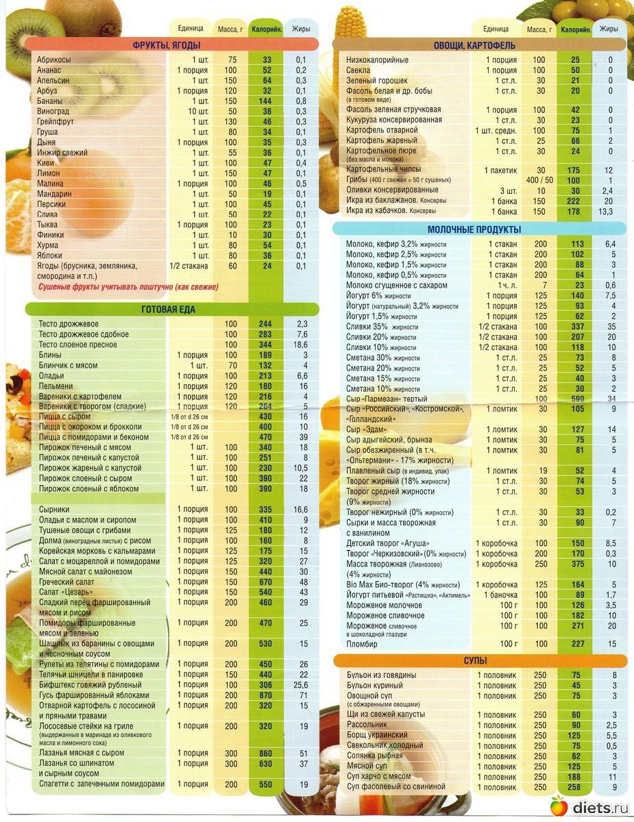 Рецепты готовых блюд с подсчетом калорий