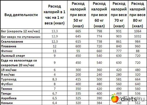 Таблица сжигания калорий при сексе