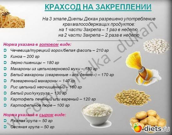 Диета дюкана кукурузный