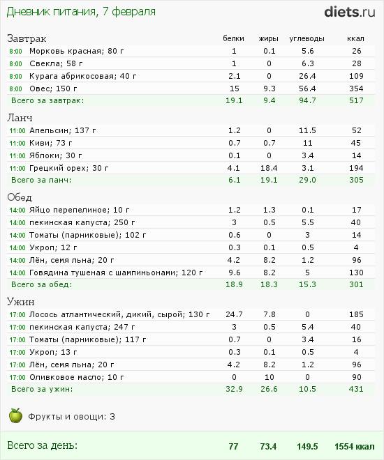 http://www.diets.ru/data/dp/2012/0207/397219.png?rnd=1280