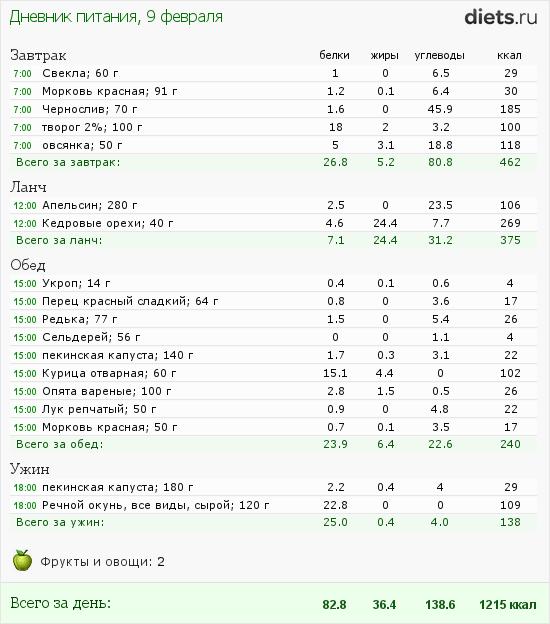 http://www.diets.ru/data/dp/2012/0209/397219.png?rnd=3615