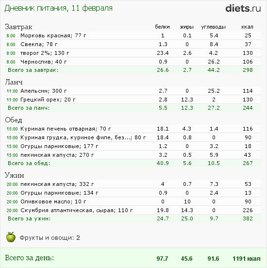 http://www.diets.ru/data/dp/2012/0211/397219.png?rnd=9776