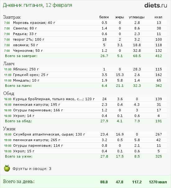 http://www.diets.ru/data/dp/2012/0212/397219.png?rnd=4402