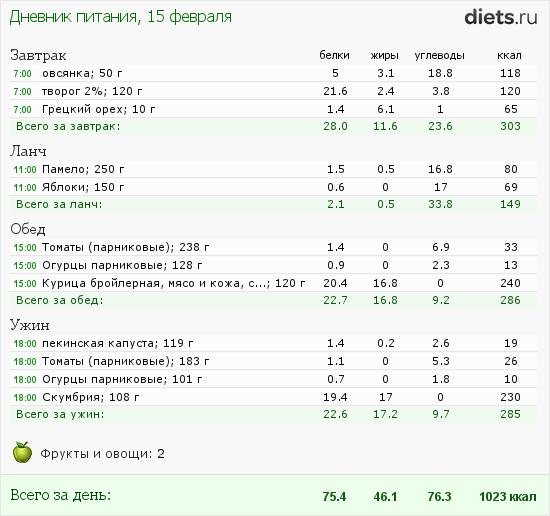http://www.diets.ru/data/dp/2012/0215/397219.png?rnd=4167