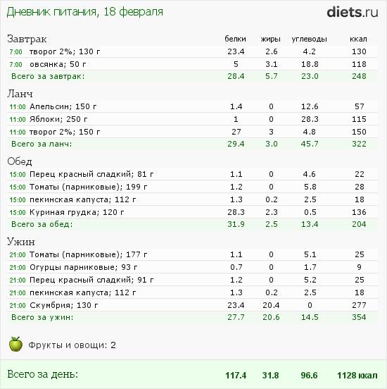 http://www.diets.ru/data/dp/2012/0218/397219.png?rnd=9255