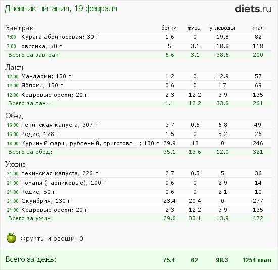 http://www.diets.ru/data/dp/2012/0219/397219.png?rnd=3665