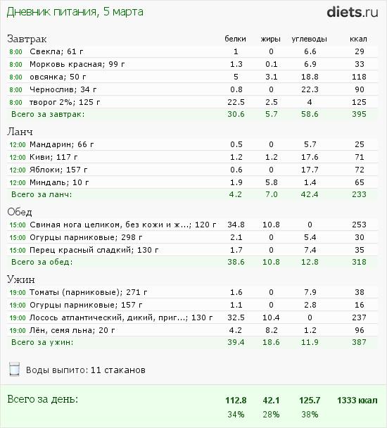 http://www.diets.ru/data/dp/2012/0305/397219.png?rnd=5275