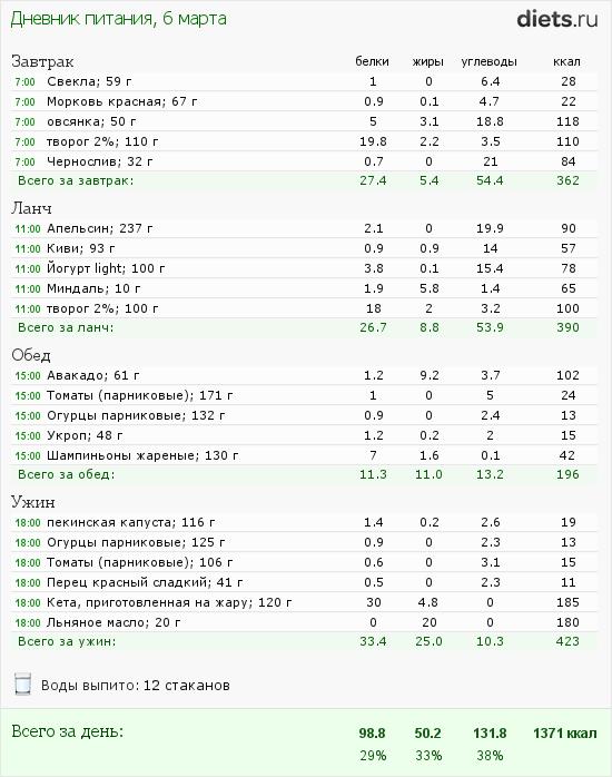 http://www.diets.ru/data/dp/2012/0306/397219.png?rnd=2827