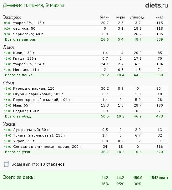 http://www.diets.ru/data/dp/2012/0309/397219.png?rnd=2737