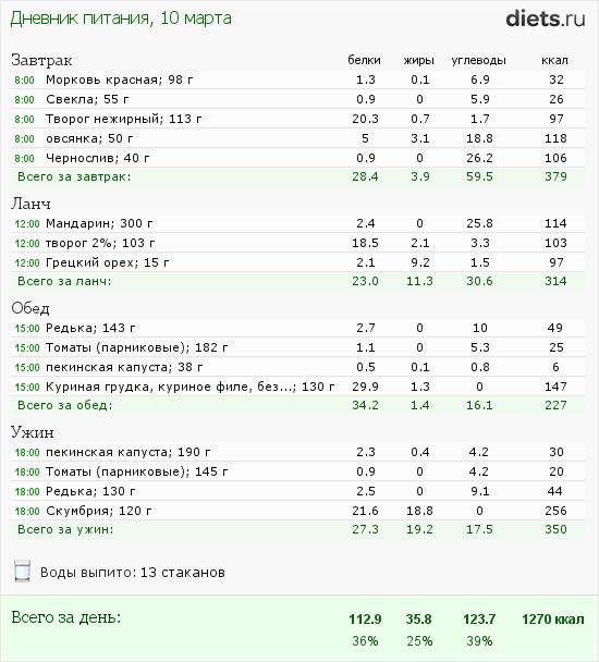 http://www.diets.ru/data/dp/2012/0310/397219.png?rnd=4997