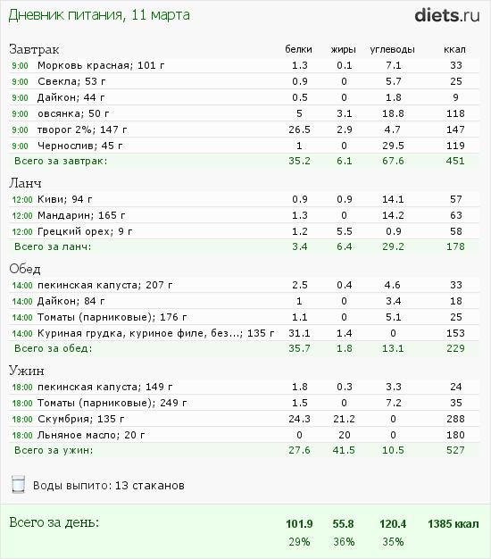 http://www.diets.ru/data/dp/2012/0311/397219.png?rnd=8049