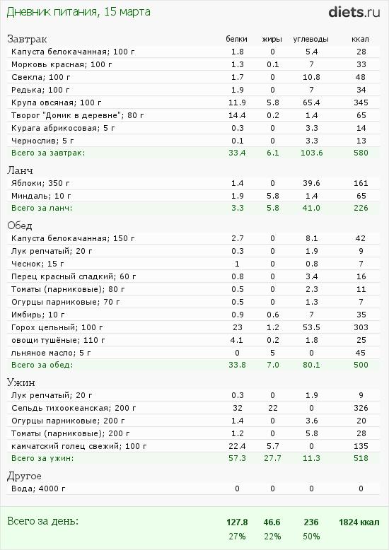 http://www.diets.ru/data/dp/2012/0315/444256.png?rnd=4941