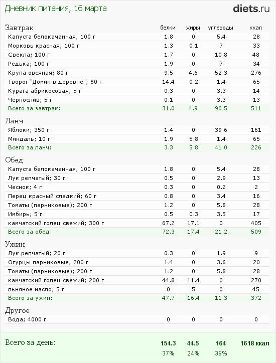 http://www.diets.ru/data/dp/2012/0316/444256.png?rnd=7541