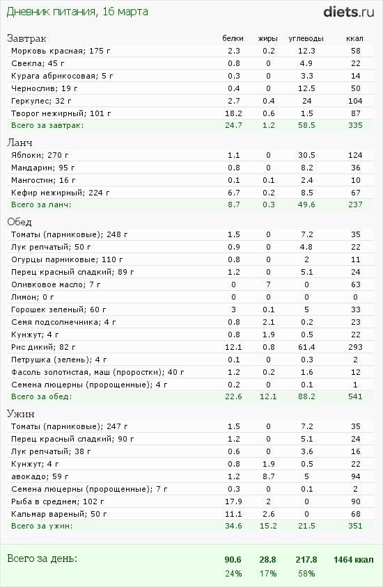 http://www.diets.ru/data/dp/2012/0316/450613.png?rnd=7025