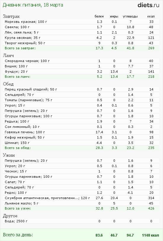 http://www.diets.ru/data/dp/2012/0318/441259.png?rnd=3947
