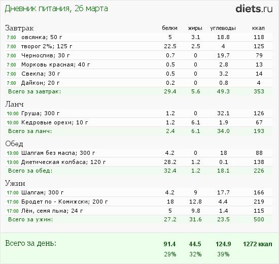 http://www.diets.ru/data/dp/2012/0326/397219.png?rnd=2372