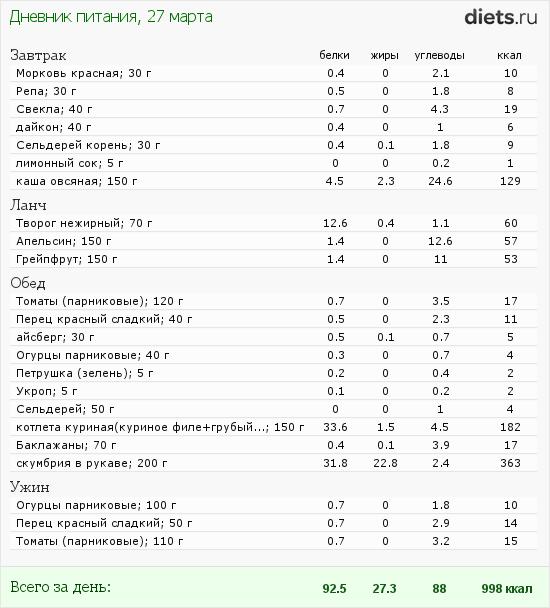 http://www.diets.ru/data/dp/2012/0327/450600.png?rnd=5970