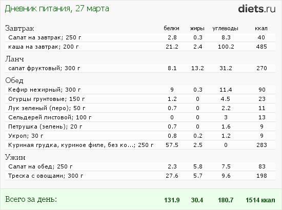 http://www.diets.ru/data/dp/2012/0327/455509.png?rnd=1148