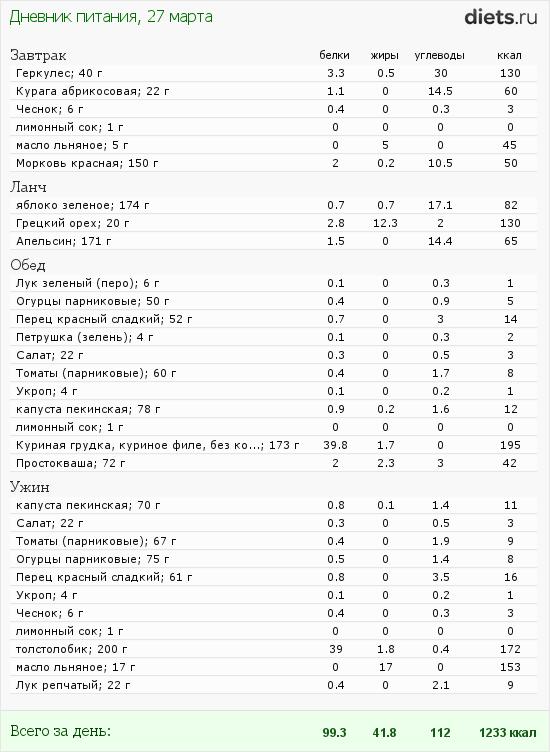 http://www.diets.ru/data/dp/2012/0327/460319.png?rnd=2640