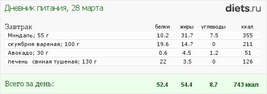 http://www.diets.ru/data/dp/2012/0328/25775.png?rnd=2618