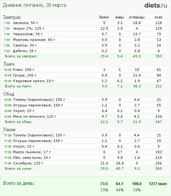 http://www.diets.ru/data/dp/2012/0328/397219.png?rnd=1772