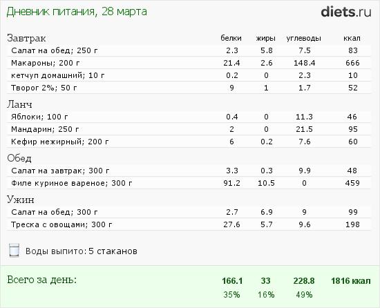 http://www.diets.ru/data/dp/2012/0328/455509.png?rnd=9000