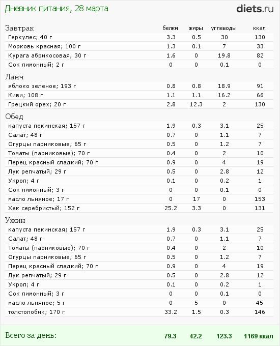 http://www.diets.ru/data/dp/2012/0328/460319.png?rnd=530
