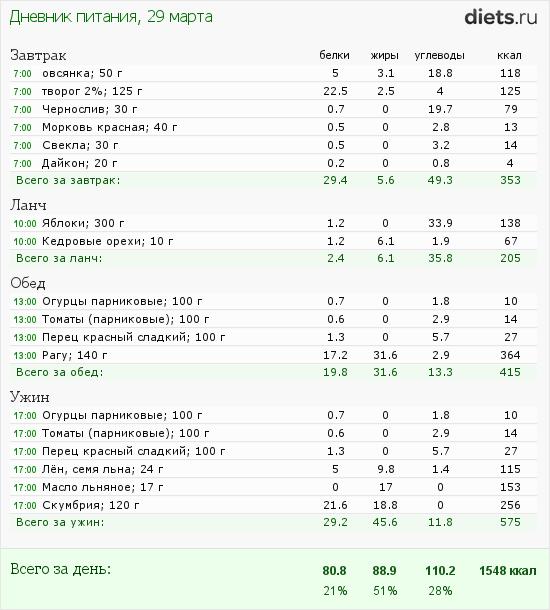 http://www.diets.ru/data/dp/2012/0329/397219.png?rnd=9635