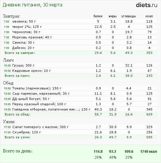 http://www.diets.ru/data/dp/2012/0330/397219.png?rnd=2759