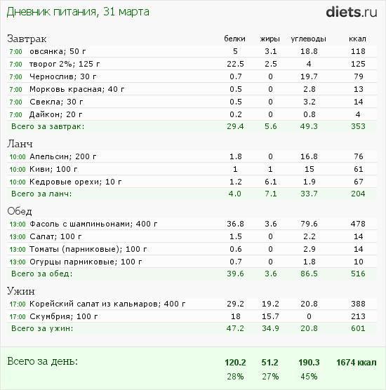 http://www.diets.ru/data/dp/2012/0331/397219.png?rnd=481