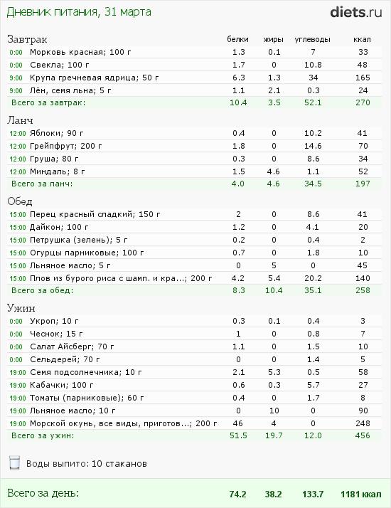 http://www.diets.ru/data/dp/2012/0331/441259.png?rnd=3602