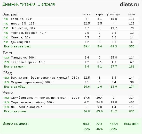 http://www.diets.ru/data/dp/2012/0401/397219.png?rnd=1861