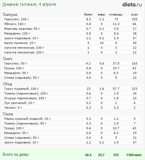 http://www.diets.ru/data/dp/2012/0404/443766.png?rnd=7004