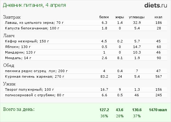 http://www.diets.ru/data/dp/2012/0404/469467.png?rnd=411