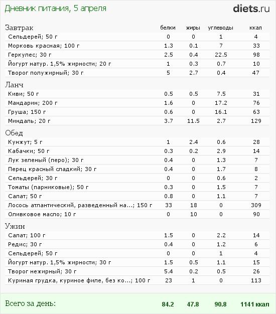 http://www.diets.ru/data/dp/2012/0405/475799.png?rnd=4528