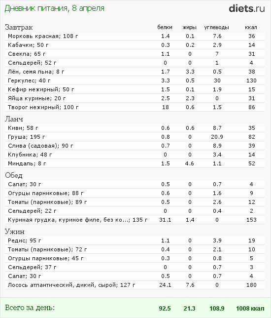 http://www.diets.ru/data/dp/2012/0408/451302.png?rnd=2286