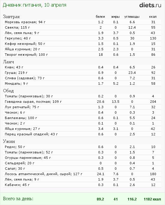 http://www.diets.ru/data/dp/2012/0410/451302.png?rnd=5122